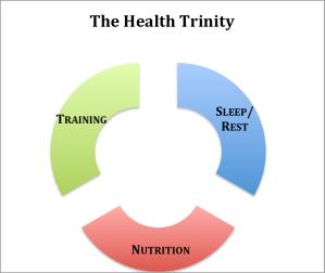 Health Trinity